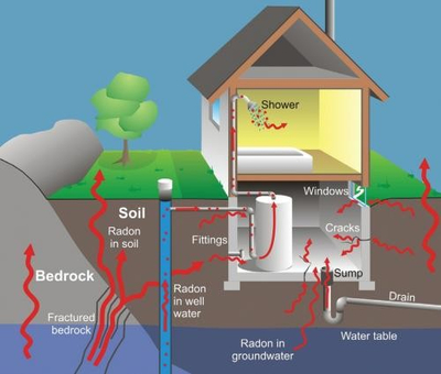 This is a diagram of the different ways that radon gas can enter a home.