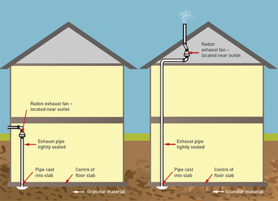 This is a diagram of two radon mitigation options for homes.
