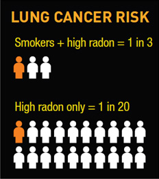 This is a infographic about the lung cancer risk of smoking and radon gas.